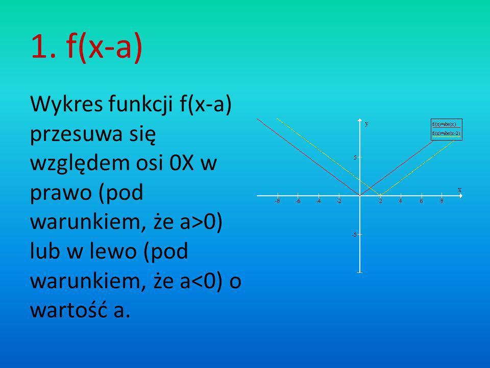 1. f(x-a) Wykres funkcji f(x-a) przesuwa się względem osi 0X w prawo (pod warunkiem, że a>0) lub w lewo (pod warunkiem, że a<0) o wartość a.
