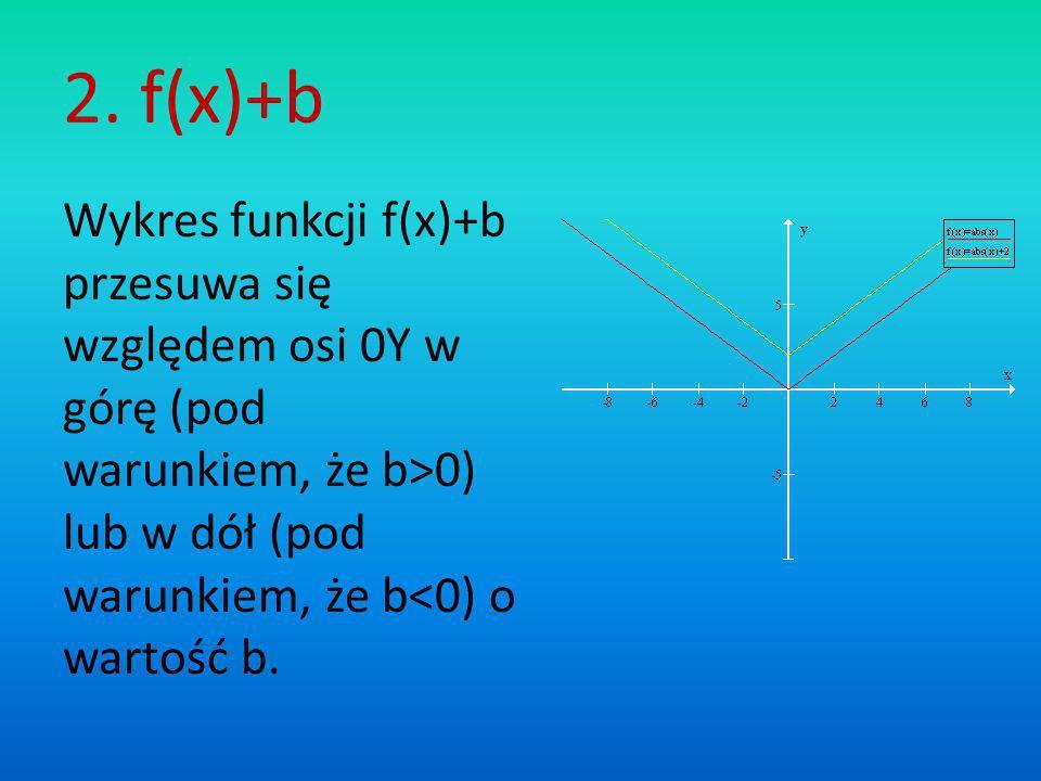 2. f(x)+b Wykres funkcji f(x)+b przesuwa się względem osi 0Y w górę (pod warunkiem, że b>0) lub w dół (pod warunkiem, że b<0) o wartość b.