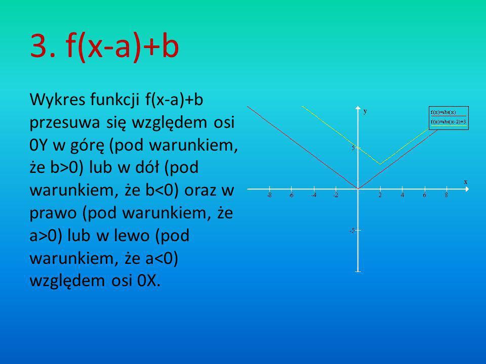 3. f(x-a)+b Wykres funkcji f(x-a)+b przesuwa się względem osi 0Y w górę (pod warunkiem, że b>0) lub w dół (pod warunkiem, że b 0) lub w lewo (pod waru