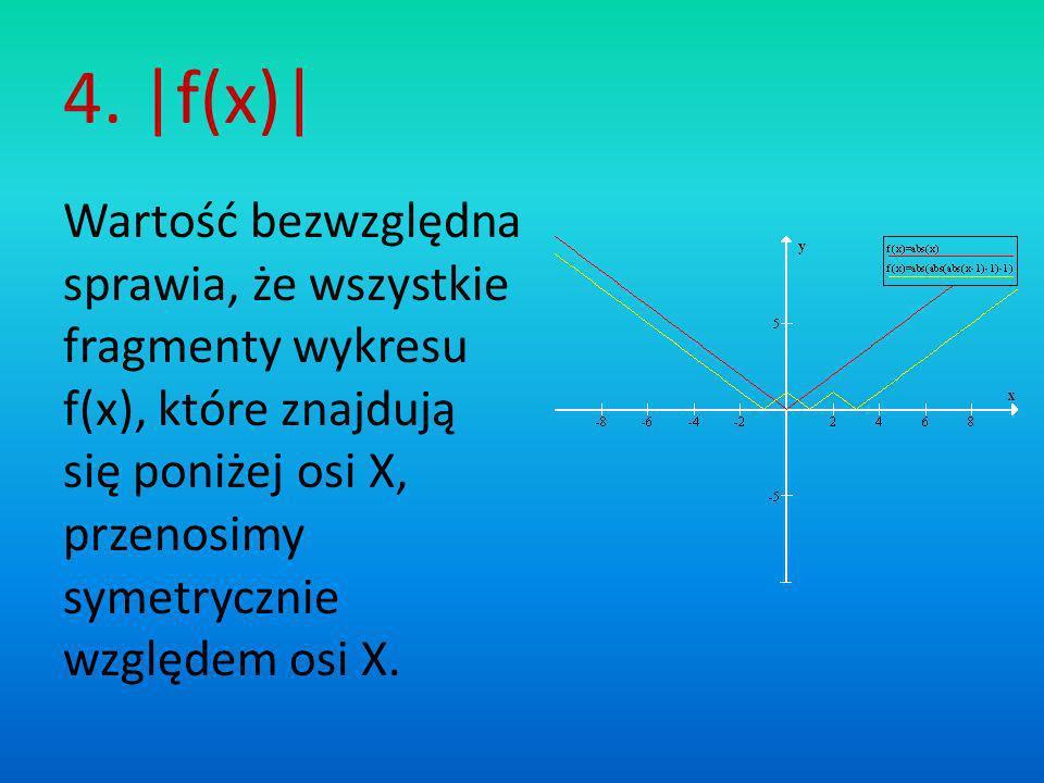 4. |f(x)| Wartość bezwzględna sprawia, że wszystkie fragmenty wykresu f(x), które znajdują się poniżej osi X, przenosimy symetrycznie względem osi X.