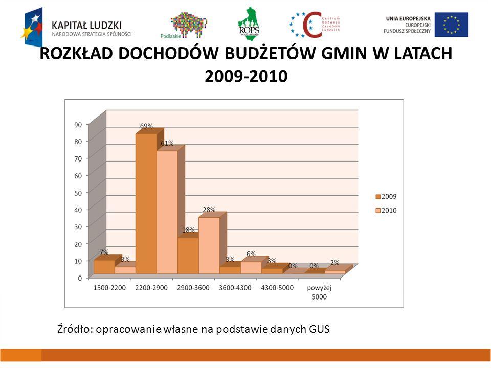 ROZKŁAD DOCHODÓW BUDŻETÓW GMIN W LATACH 2009-2010 Źródło: opracowanie własne na podstawie danych GUS