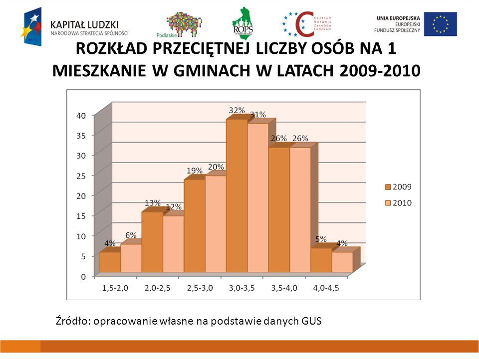 ROZKŁAD PRZECIĘTNEJ LICZBY OSÓB NA 1 MIESZKANIE W GMINACH W LATACH 2009-2010 Źródło: opracowanie własne na podstawie danych GUS