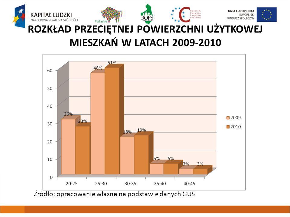 ROZKŁAD PRZECIĘTNEJ POWIERZCHNI UŻYTKOWEJ MIESZKAŃ W LATACH 2009-2010 Źródło: opracowanie własne na podstawie danych GUS