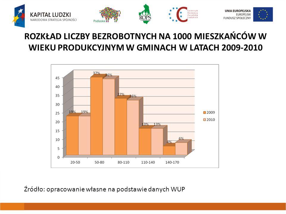 ROZKŁAD LICZBY BEZROBOTNYCH NA 1000 MIESZKAŃCÓW W WIEKU PRODUKCYJNYM W GMINACH W LATACH 2009-2010 Źródło: opracowanie własne na podstawie danych WUP