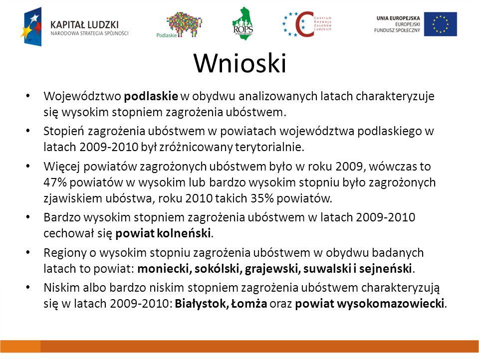 Wnioski Województwo podlaskie w obydwu analizowanych latach charakteryzuje się wysokim stopniem zagrożenia ubóstwem. Stopień zagrożenia ubóstwem w pow