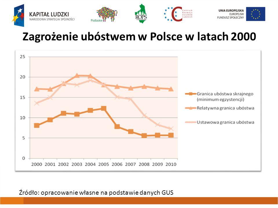 Zagrożenie ubóstwem w Polsce w latach 2000 Źródło: opracowanie własne na podstawie danych GUS