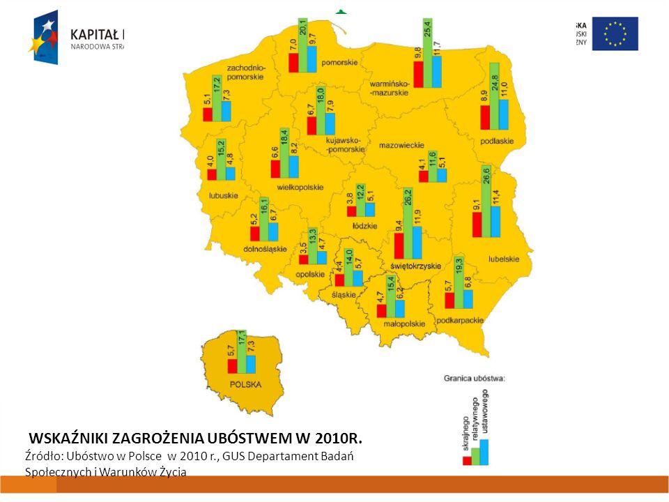 WSKAŹNIKI ZAGROŻENIA UBÓSTWEM W 2010R. Źródło: Ubóstwo w Polsce w 2010 r., GUS Departament Badań Społecznych i Warunków Życia