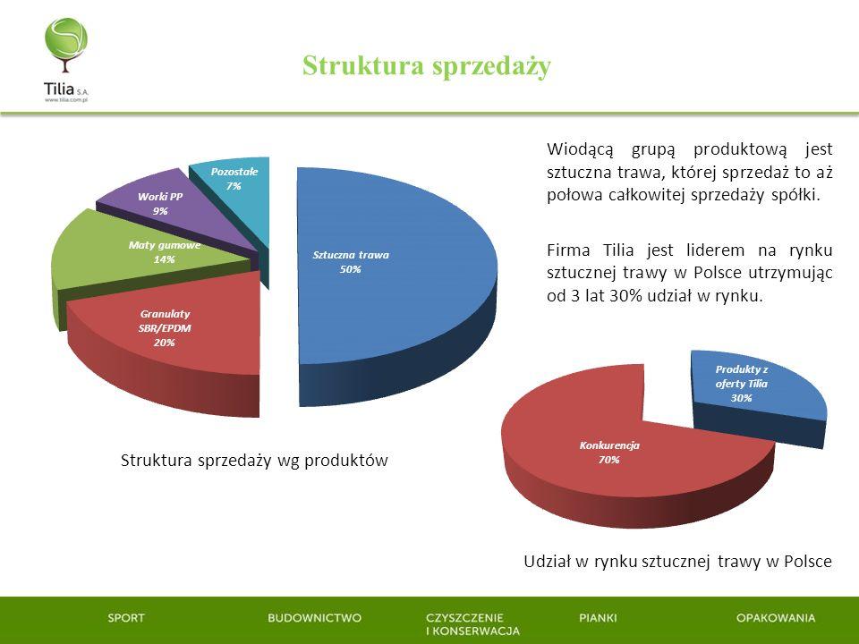 Struktura sprzedaży Struktura sprzedaży wg produktów Udział w rynku sztucznej trawy w Polsce Wiodącą grupą produktową jest sztuczna trawa, której sprz