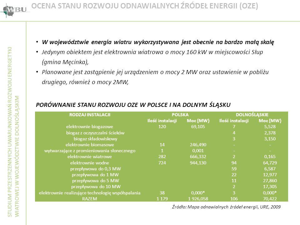 STUDIUM PRZESTRZENNYCH UWARUNKOWAŃ ROZWOJU ENERGETYKI WIATROWEJ W WOJEWÓDZTWIE DOLNOŚLĄSKIM OCENA STANU ROZWOJU ODNAWIALNYCH ŹRÓDEŁ ENERGII (OZE) W wo