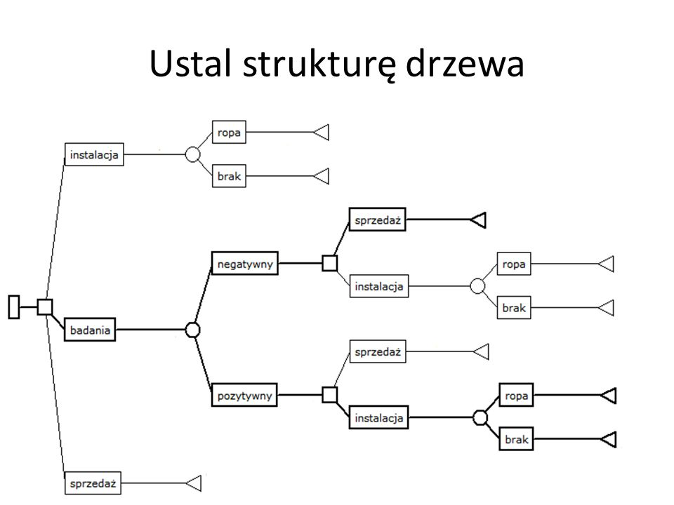Ustal strukturę drzewa 21