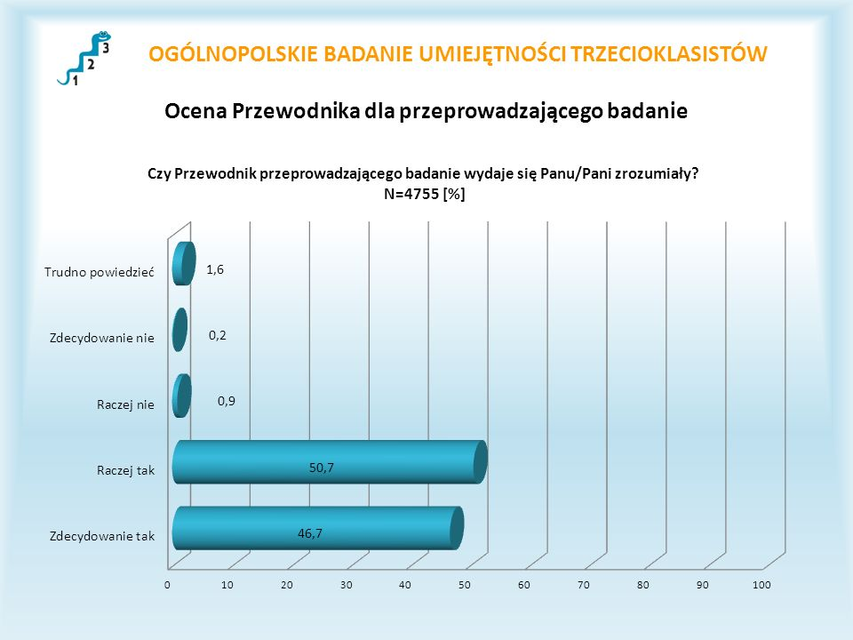 OGÓLNOPOLSKIE BADANIE UMIEJĘTNOŚCI TRZECIOKLASISTÓW Ocena Przewodnika dla przeprowadzającego badanie