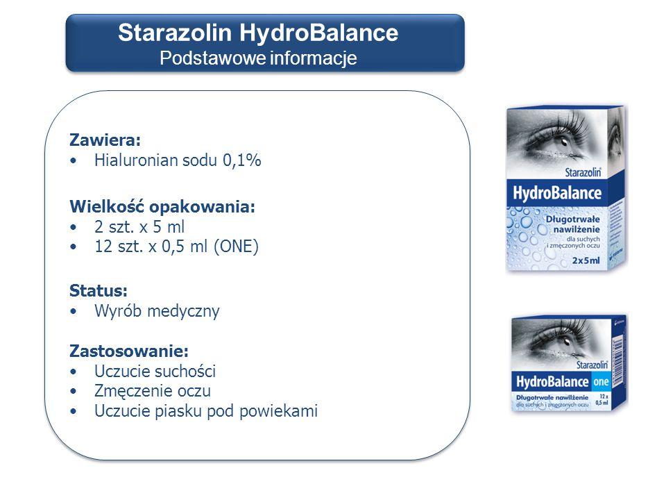 Starazolin HydroBalance Podstawowe informacje Zawiera: Hialuronian sodu 0,1% Wielkość opakowania: 2 szt. x 5 ml 12 szt. x 0,5 ml (ONE) Status: Wyrób m