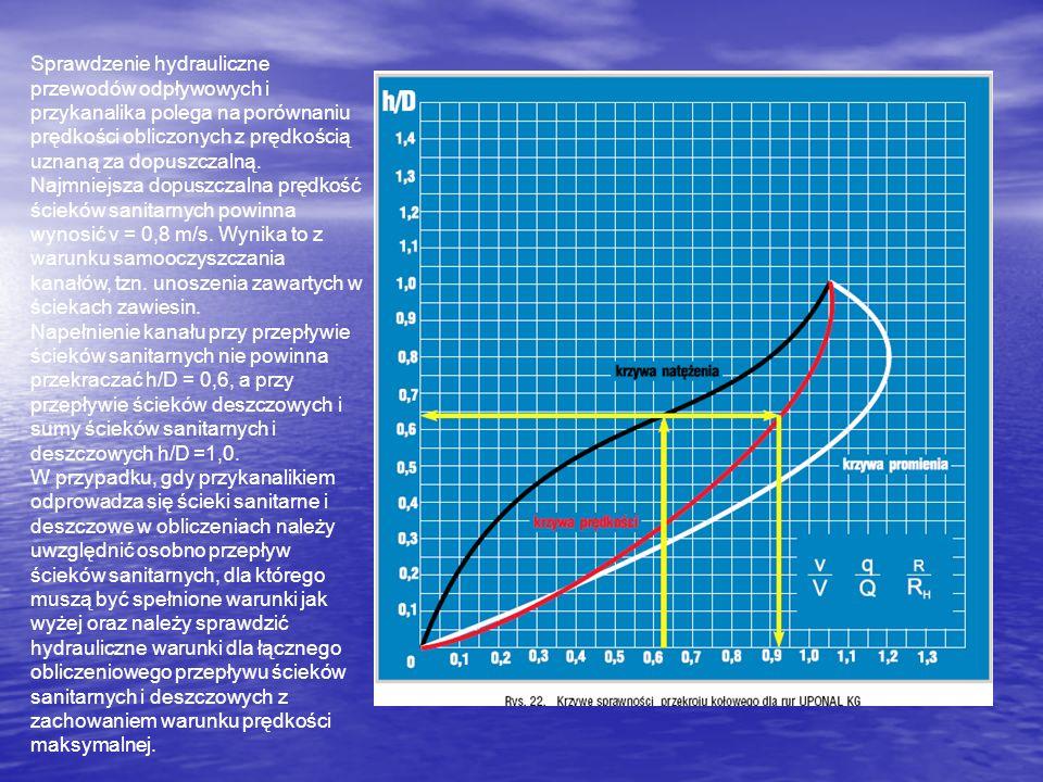 Sprawdzenie hydrauliczne przewodów odpływowych i przykanalika polega na porównaniu prędkości obliczonych z prędkością uznaną za dopuszczalną. Najmniej