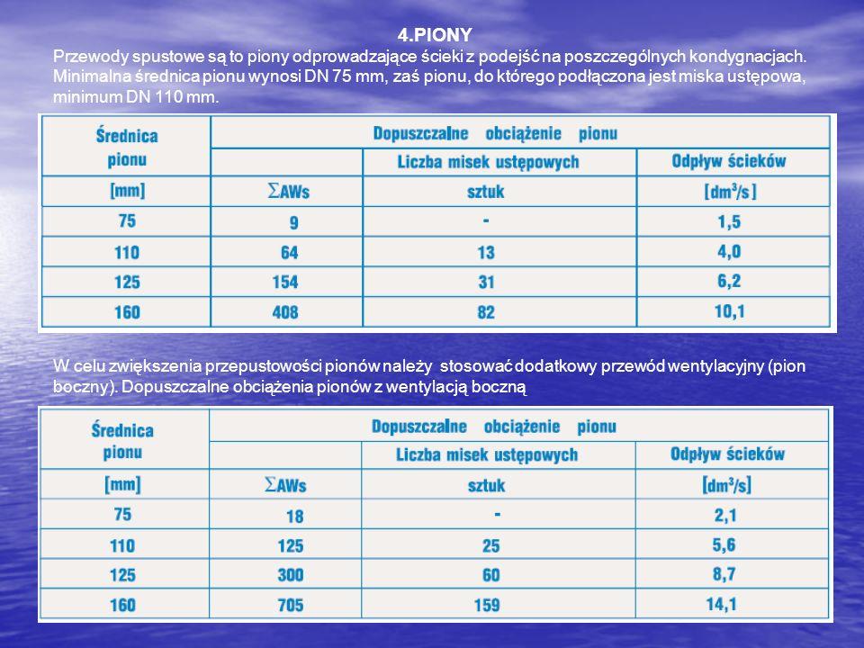 4.PIONY Przewody spustowe są to piony odprowadzające ścieki z podejść na poszczególnych kondygnacjach. Minimalna średnica pionu wynosi DN 75 mm, zaś p
