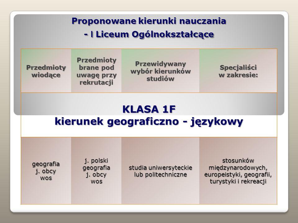 Proponowane kierunki nauczania - I Liceum Ogólnokształcące Przedmioty wiodące Przedmioty brane pod uwagę przy rekrutacji Przewidywany wybór kierunków