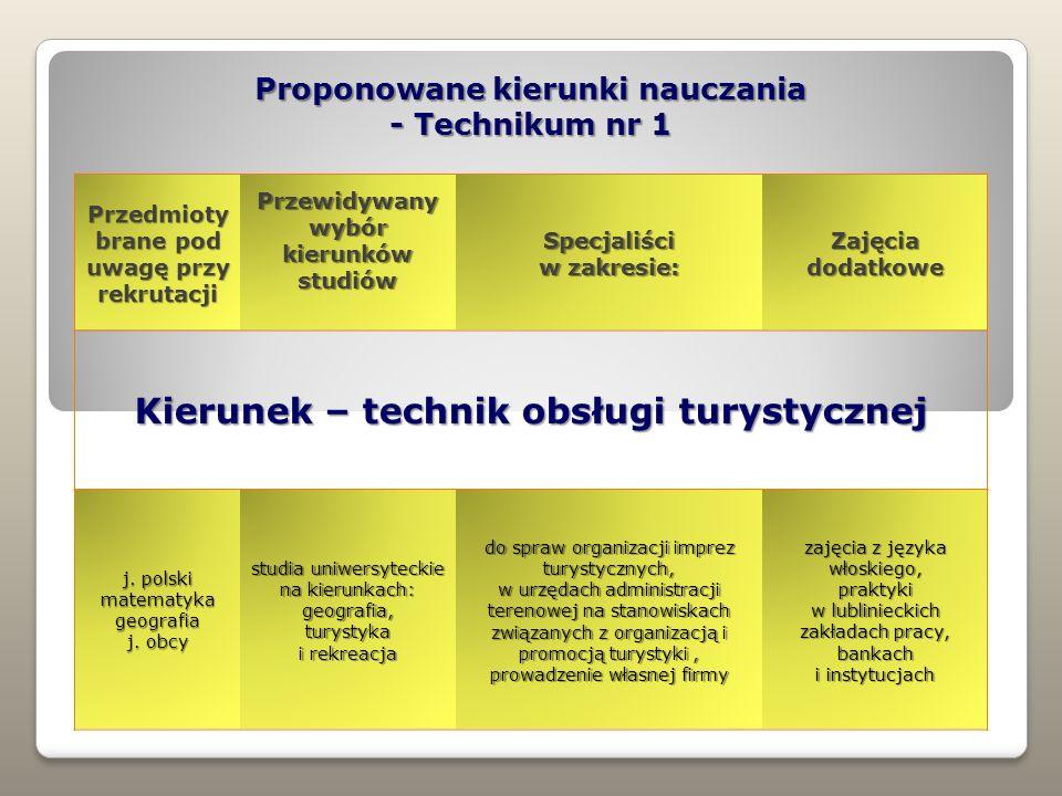 Proponowane kierunki nauczania - Technikum nr 1 Przedmioty brane pod uwagę przy rekrutacji Przewidywany wybór kierunków studiów Specjaliści w zakresie