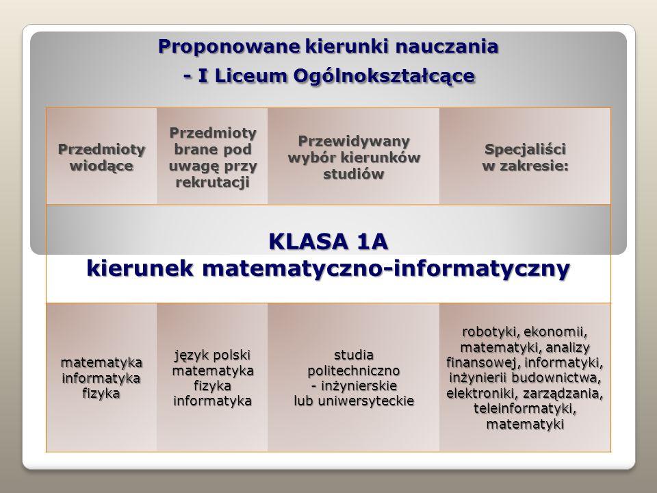 Proponowane kierunki nauczania - I Liceum Ogólnokształcące Przedmioty wiodące Przedmioty brane pod uwagę przy rekrutacji Przewidywany wybór kierunków studiów Specjaliści w zakresie: KLASA 1A kierunek matematyczno-informatyczny matematyka informatyka fizyka język polski matematyka fizyka informatyka studia politechniczno - inżynierskie lub uniwersyteckie robotyki, ekonomii, matematyki, analizy finansowej, informatyki, inżynierii budownictwa, elektroniki, zarządzania, teleinformatyki, matematyki
