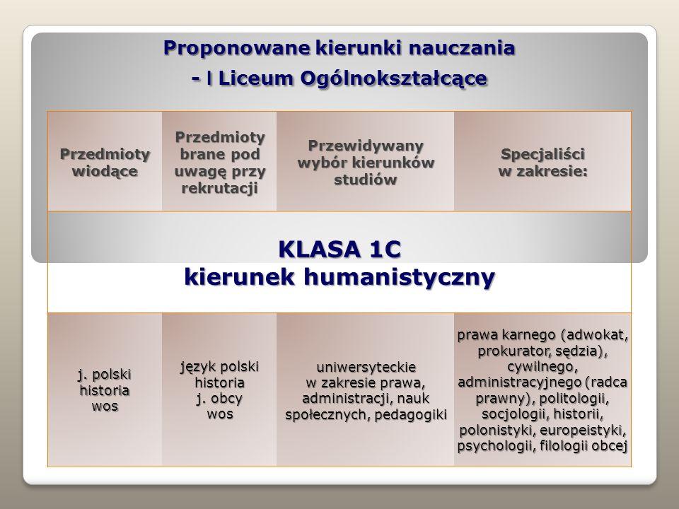 Proponowane kierunki nauczania - I Liceum Ogólnokształcące Przedmioty wiodące Przedmioty brane pod uwagę przy rekrutacji Przewidywany wybór kierunków studiów Specjaliści w zakresie: KLASA 1C kierunek humanistyczny j.