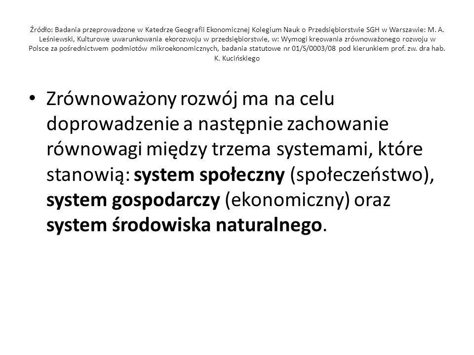Źródło: Badania przeprowadzone w Katedrze Geografii Ekonomicznej Kolegium Nauk o Przedsiębiorstwie SGH w Warszawie: M.