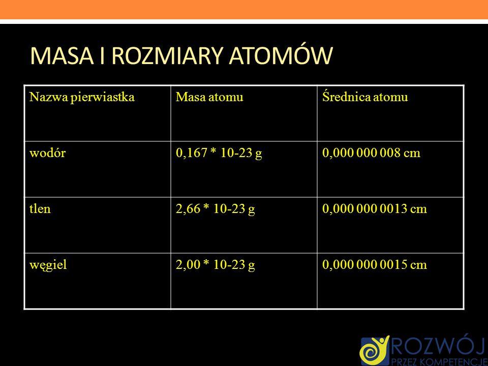 MASA I ROZMIARY ATOMÓW Nazwa pierwiastkaMasa atomuŚrednica atomu wodór0,167 * 10-23 g0,000 000 008 cm tlen2,66 * 10-23 g0,000 000 0013 cm węgiel2,00 *