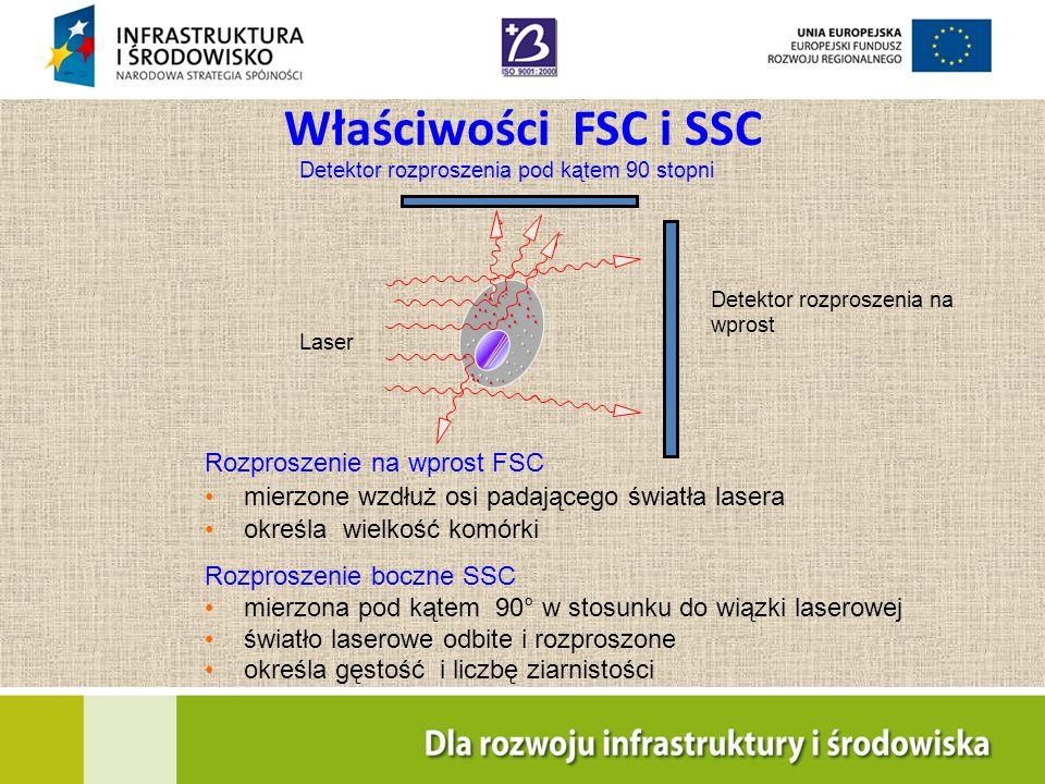 11 Rozproszenie na wprost FSC mierzone wzdłuż osi padającego światła lasera określa wielkość komórki Rozproszenie boczne SSC mierzona pod kątem 90° w