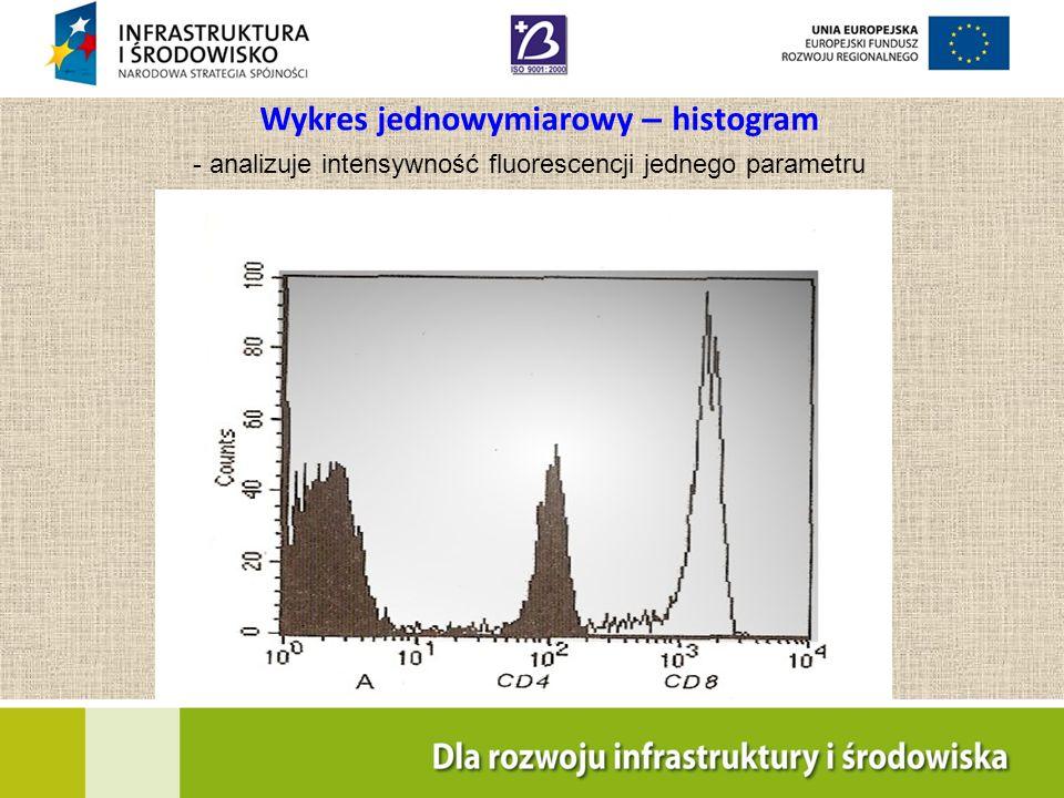 Wykres jednowymiarowy – histogram - analizuje intensywność fluorescencji jednego parametru