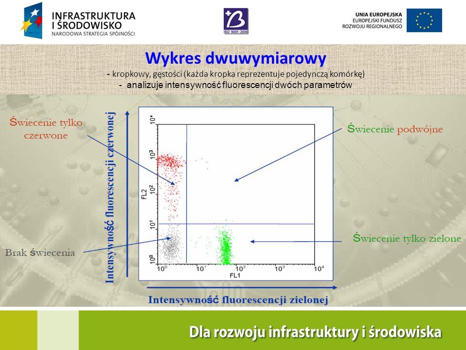 Wykres dwuwymiarowy - kropkowy, gęstości ( każda kropka reprezentuje pojedynczą komórkę) - analizuje intensywność fluorescencji dwóch parametrów