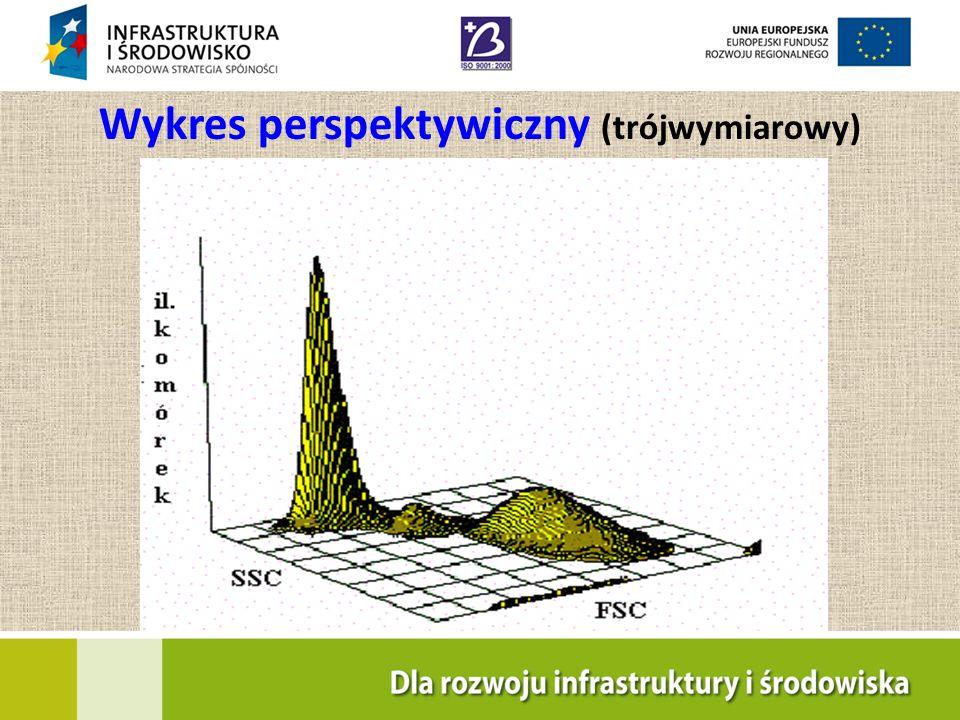 Wykres perspektywiczny (trójwymiarowy)