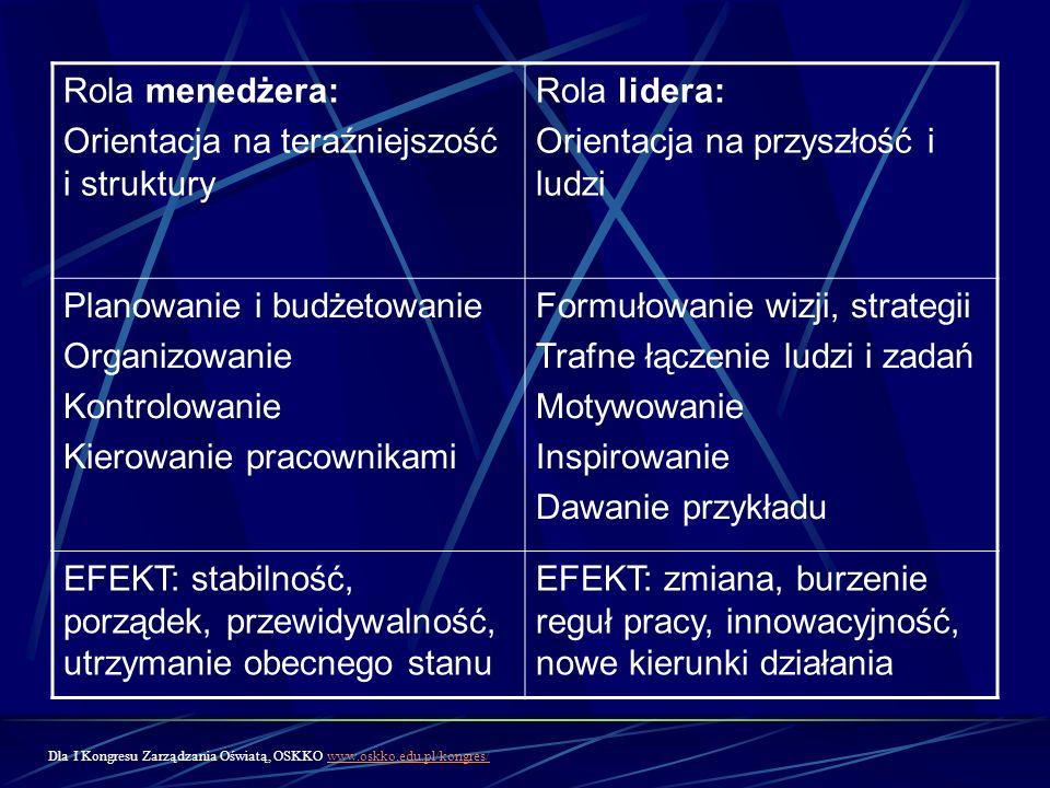 Rola menedżera: Orientacja na teraźniejszość i struktury Rola lidera: Orientacja na przyszłość i ludzi Planowanie i budżetowanie Organizowanie Kontrol