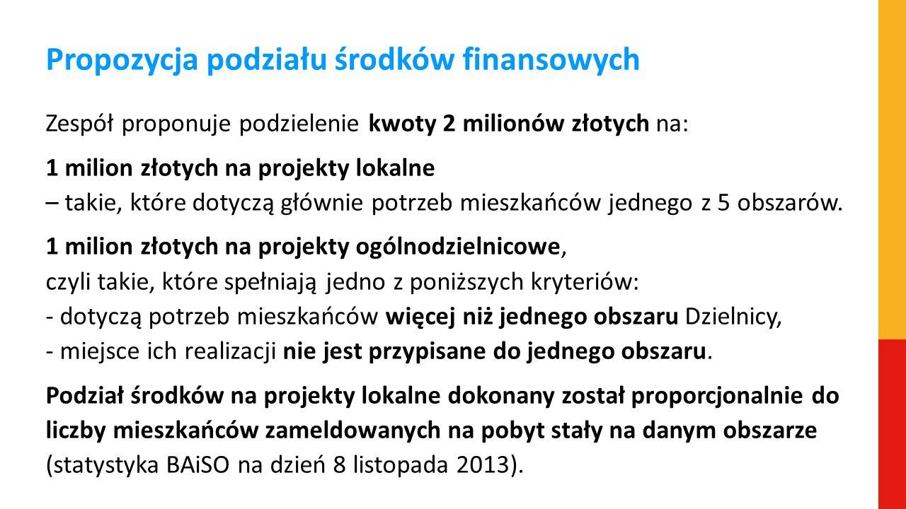 Propozycja podziału środków finansowych Zespół proponuje podzielenie kwoty 2 milionów złotych na: 1 milion złotych na projekty lokalne – takie, które