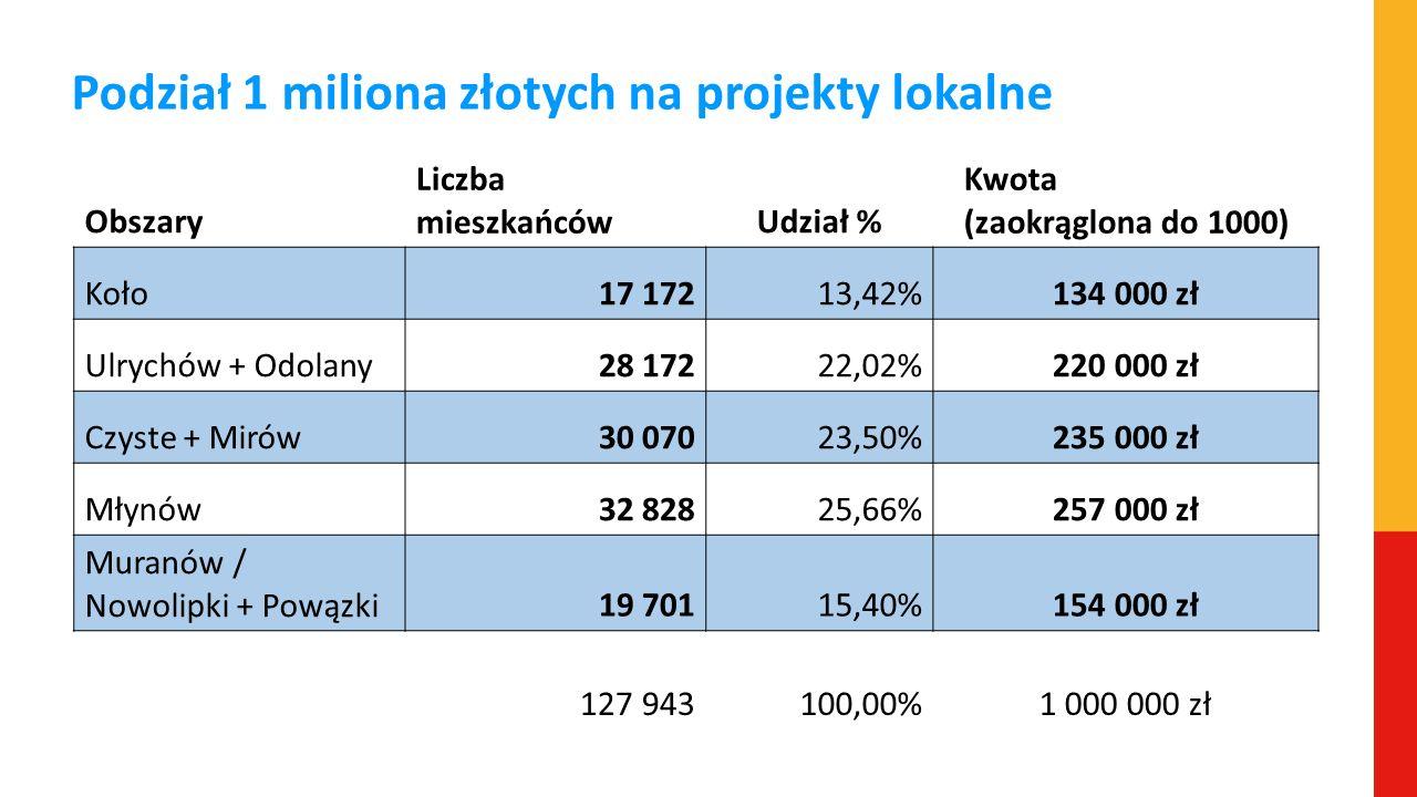 Podział 1 miliona złotych na projekty lokalne Obszary Liczba mieszkańcówUdział % Kwota (zaokrąglona do 1000) Koło17 17213,42%134 000 zł Ulrychów + Odo
