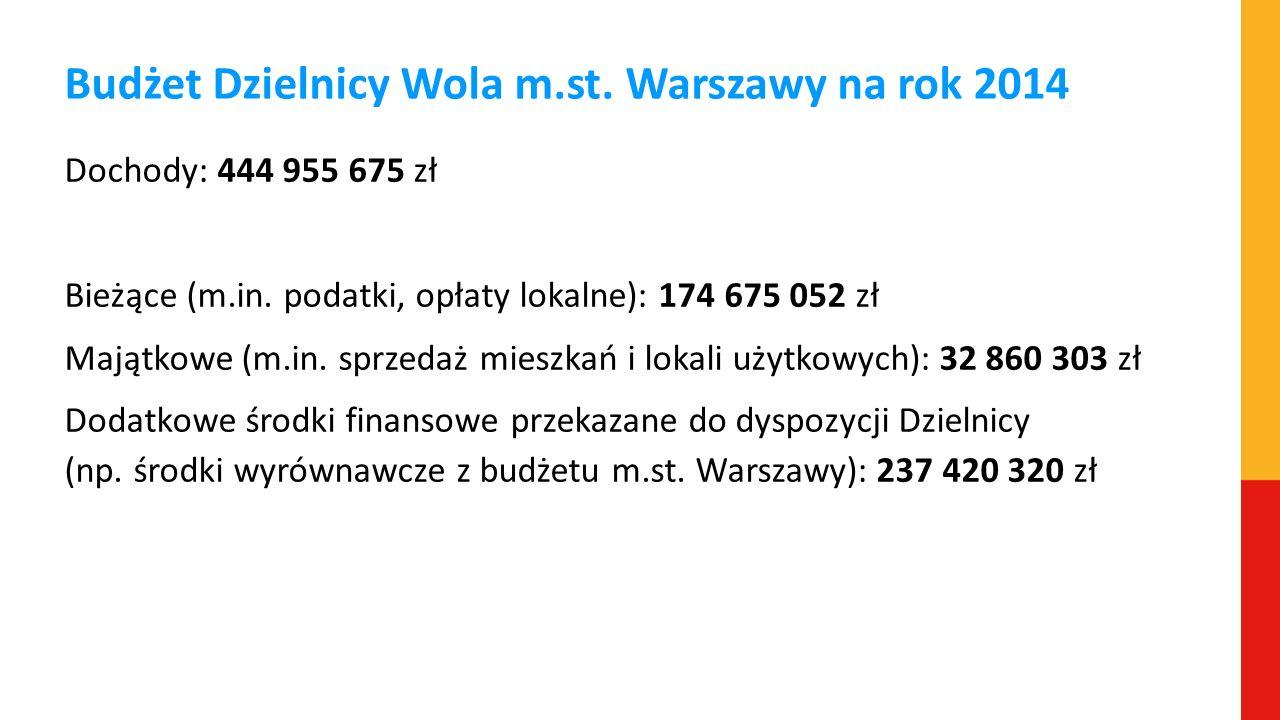 Budżet Dzielnicy Wola m.st. Warszawy na rok 2014 Dochody: 444 955 675 zł Bieżące (m.in. podatki, opłaty lokalne): 174 675 052 zł Majątkowe (m.in. sprz