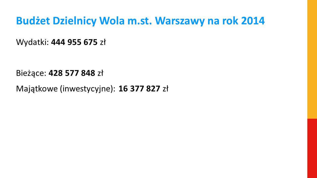 Budżet Dzielnicy Wola m.st. Warszawy na rok 2014 Wydatki: 444 955 675 zł Bieżące: 428 577 848 zł Majątkowe (inwestycyjne): 16 377 827 zł