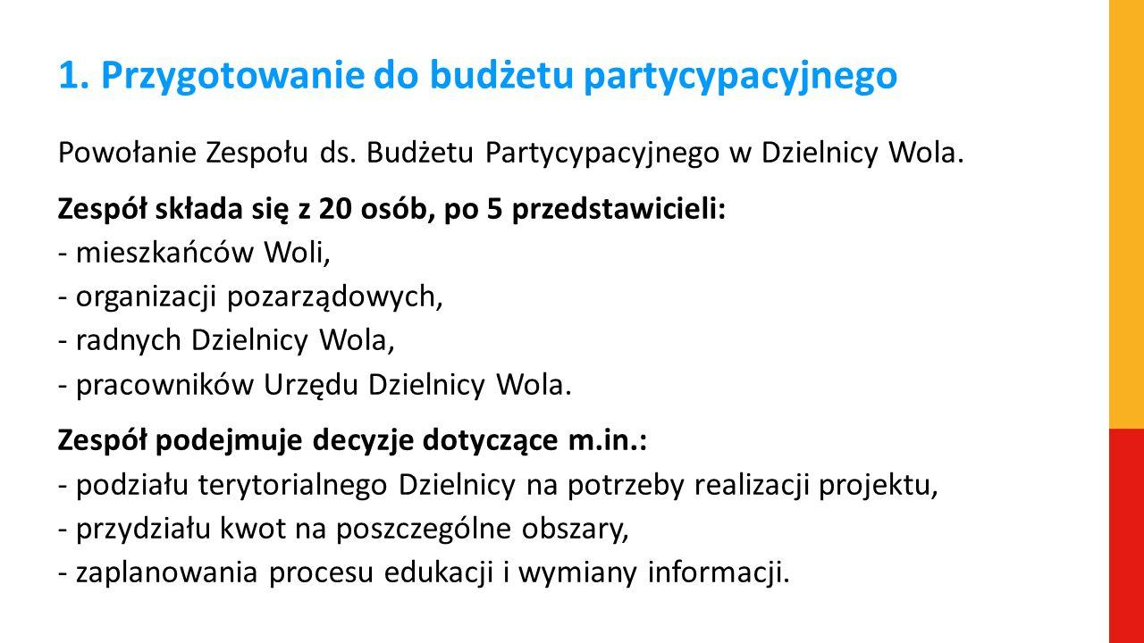 1. Przygotowanie do budżetu partycypacyjnego Powołanie Zespołu ds. Budżetu Partycypacyjnego w Dzielnicy Wola. Zespół składa się z 20 osób, po 5 przeds