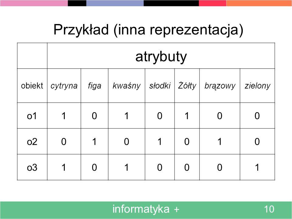 informatyka + 10 Przykład (inna reprezentacja) atrybuty obiektcytrynafigakwaśnysłodkiŻółtybrązowyzielony o11010100 o20101010 o31010001