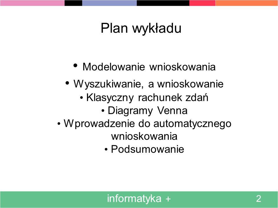 2 Plan wykładu Modelowanie wnioskowania Wyszukiwanie, a wnioskowanie Klasyczny rachunek zdań Diagramy Venna Wprowadzenie do automatycznego wnioskowani