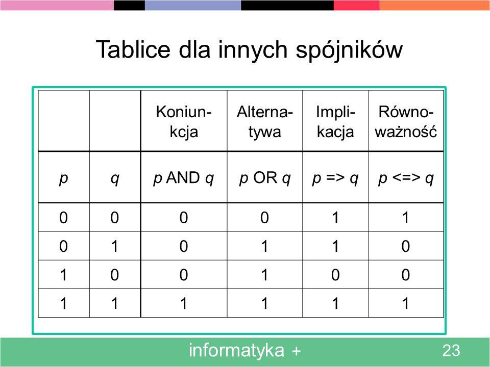 informatyka + 23 Tablice dla innych spójników Koniun- kcja Alterna- tywa Impli- kacja Równo- ważność pqp AND qp OR qp => qp q 000011 010110 100100 111