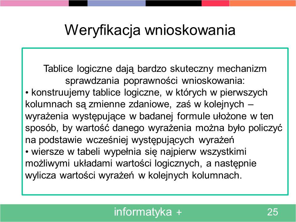 informatyka + 25 Weryfikacja wnioskowania Tablice logiczne dają bardzo skuteczny mechanizm sprawdzania poprawności wnioskowania: konstruujemy tablice