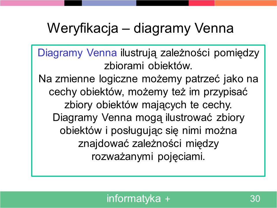 informatyka + 30 Weryfikacja – diagramy Venna Diagramy Venna ilustrują zależności pomiędzy zbiorami obiektów. Na zmienne logiczne możemy patrzeć jako