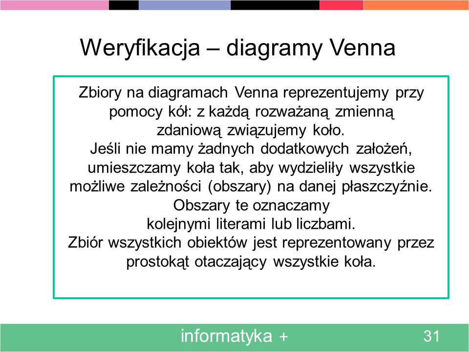 informatyka + 31 Weryfikacja – diagramy Venna Zbiory na diagramach Venna reprezentujemy przy pomocy kół: z każdą rozważaną zmienną zdaniową związujemy