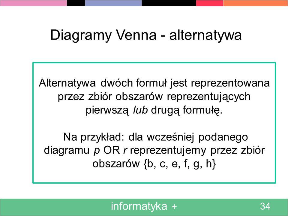 informatyka + 34 Diagramy Venna - alternatywa Alternatywa dwóch formuł jest reprezentowana przez zbiór obszarów reprezentujących pierwszą lub drugą fo