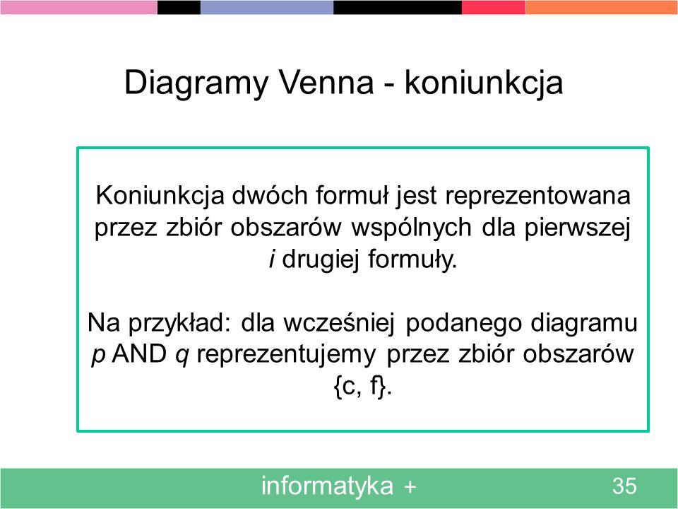 informatyka + 35 Diagramy Venna - koniunkcja Koniunkcja dwóch formuł jest reprezentowana przez zbiór obszarów wspólnych dla pierwszej i drugiej formuł