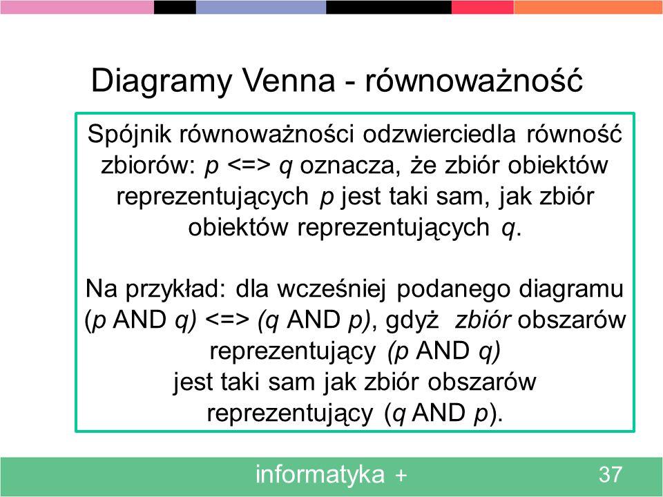informatyka + 37 Diagramy Venna - równoważność Spójnik równoważności odzwierciedla równość zbiorów: p q oznacza, że zbiór obiektów reprezentujących p