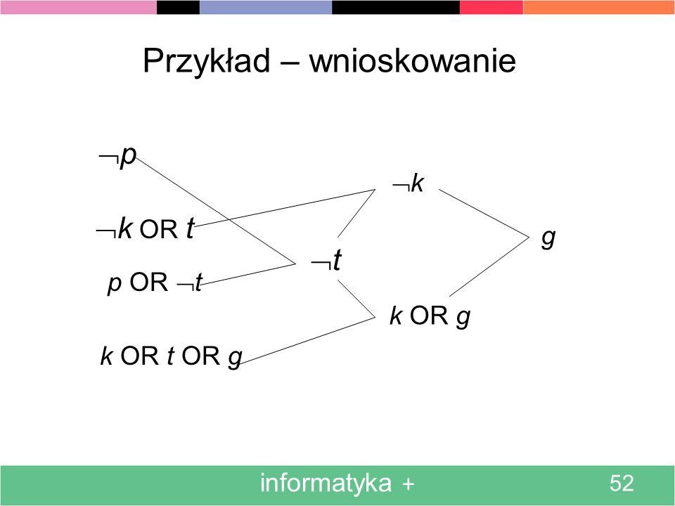 informatyka + 52 Przykład – wnioskowanie p k OR t p OR t k OR t OR g t k OR g k g