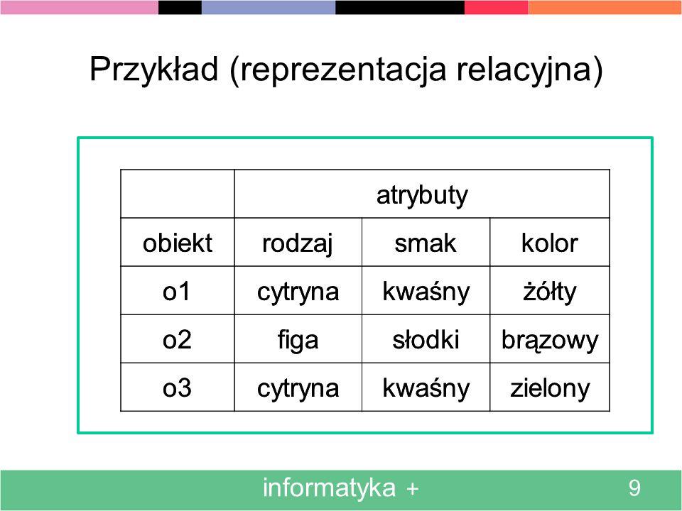 informatyka + 9 Przykład (reprezentacja relacyjna) atrybuty obiektrodzajsmakkolor o1cytrynakwaśnyżółty o2figasłodkibrązowy o3cytrynakwaśnyzielony atry