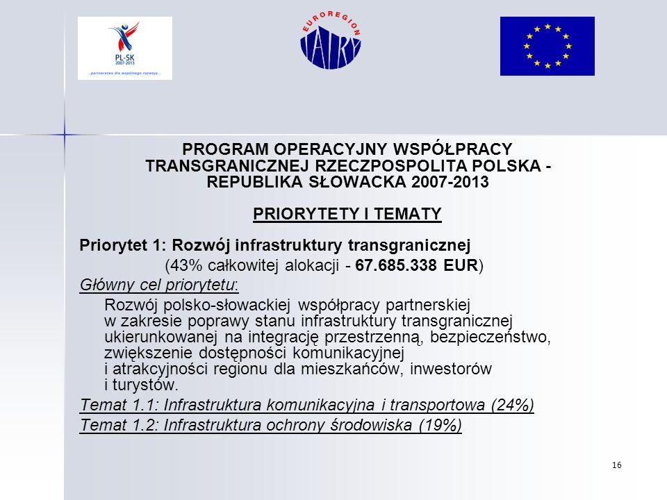 16 PROGRAM OPERACYJNY WSPÓŁPRACY TRANSGRANICZNEJ RZECZPOSPOLITA POLSKA - REPUBLIKA SŁOWACKA 2007-2013 PRIORYTETY I TEMATY Priorytet 1: Rozwój infrastr
