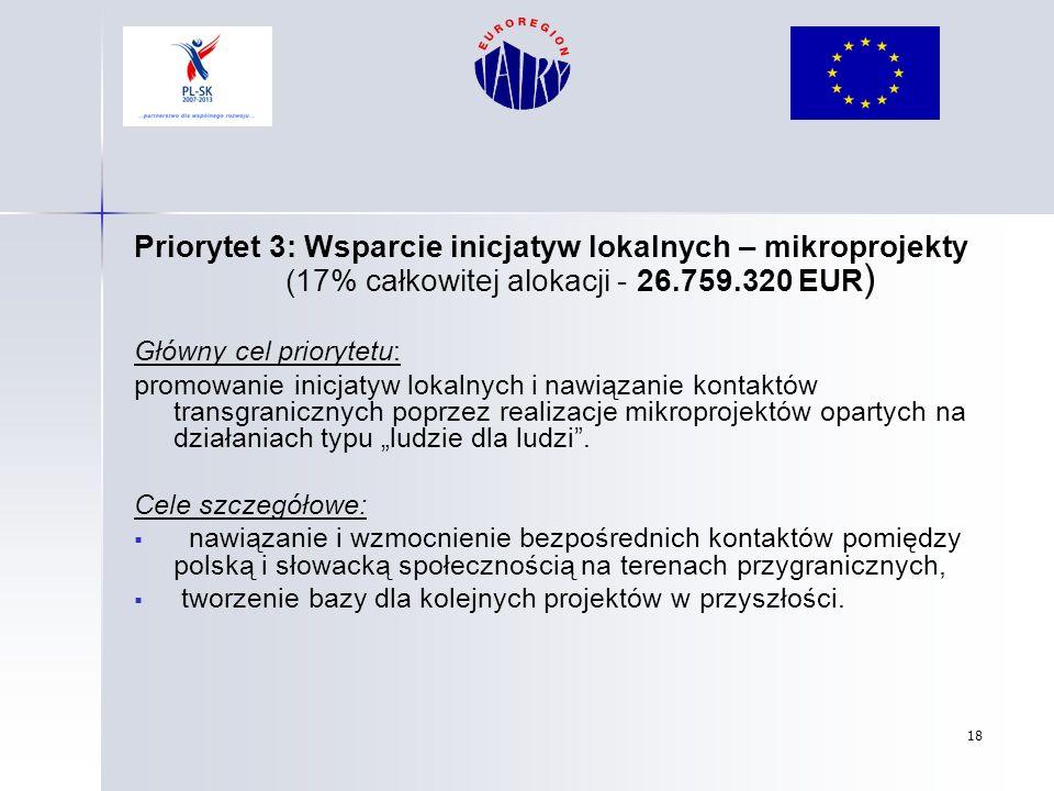 18 Priorytet 3: Wsparcie inicjatyw lokalnych – mikroprojekty (17% całkowitej alokacji - 26.759.320 EUR ) Główny cel priorytetu: promowanie inicjatyw l