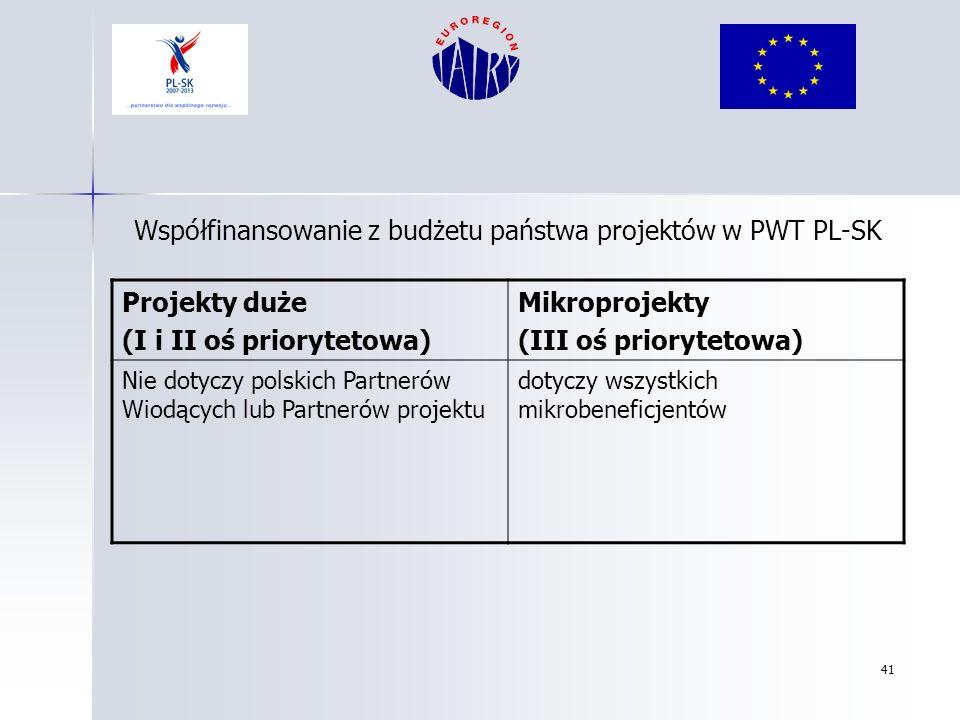 41 Współfinansowanie z budżetu państwa projektów w PWT PL-SK Projekty duże (I i II oś priorytetowa) Mikroprojekty (III oś priorytetowa) Nie dotyczy po