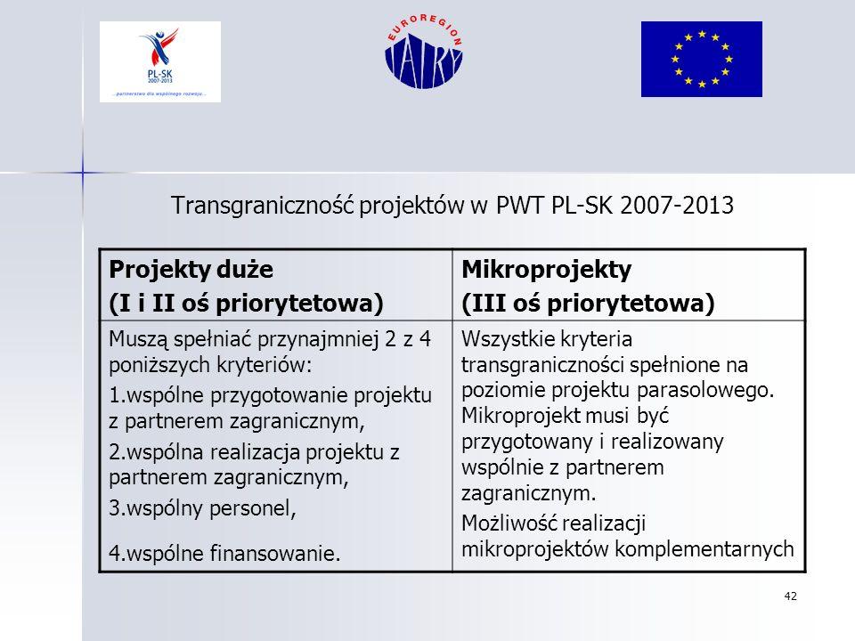 42 Transgraniczność projektów w PWT PL-SK 2007-2013 Projekty duże (I i II oś priorytetowa) Mikroprojekty (III oś priorytetowa) Muszą spełniać przynajm