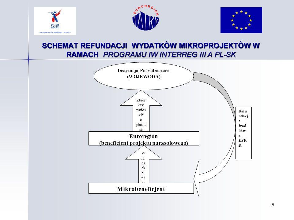 49 SCHEMAT REFUNDACJI WYDATKÓW MIKROPROJEKTÓW W RAMACH PROGRAMU IW INTERREG III A PL-SK Zbior czy wnios ek o płatno ść Euroregion (beneficjent projekt